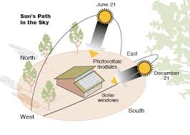 Image result for solar summer winter solstice images