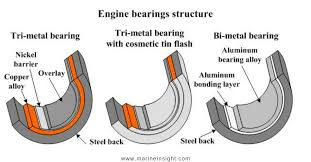 Types of <b>Main Bearings</b> of Marine <b>Engines</b> and their Properties