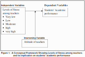 Levels of Stress among Secondary School Teachers and its