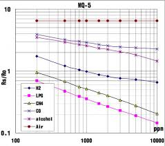 Grove - <b>Gas Sensor</b> (<b>MQ5</b>) User Manual