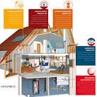 Risparmio energetico casa riscaldamento