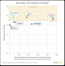 the best recruiting ats software for enterprises enterprise recruiting software trustmap