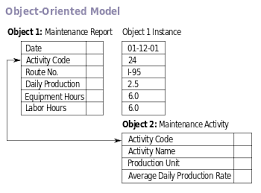 database model   wikipediaobject oriented database models edit