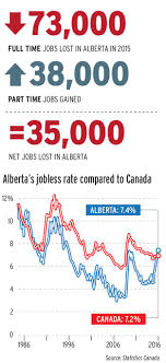 unemployment in alberta tops national rate for first time in  alberta jobless rate graphic