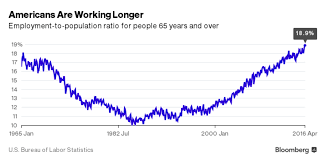 the dismal retirement picture for america s older generation the primary reason for the older generations remaining in the workforce isn t surprising people simply don t have the money to retire