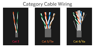 demystifying ethernet types cat5e, cat 6, and cat7 Cat 5e Vs Cat 6 Wiring Diagram even though cat6 and cat6a cabling offers higher performance rates, many lans still opt for cat5e due to its cost effectiveness and ability to support cat 5 cat 6 wiring diagram