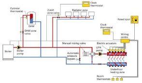 underfloor heating wiring diagram combi boiler Underfloor Heating Wiring Diagram Combi Boiler hydronic central heating what it is and how it works? Installing Underfloor Heating