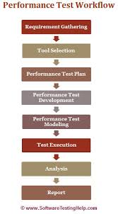 how to performance test an application   loadrunner training    key activities in performance testing