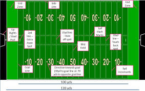 american football field layout and dimensions    american football field layout and dimensions   sportscourtdimensions com