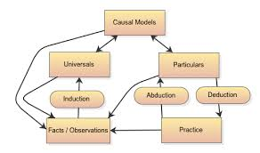 Image result for Causal Diagnosis,