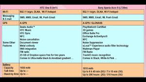 Sony Xperia Acro S vs HTC One S - Specs comparison - YouTube