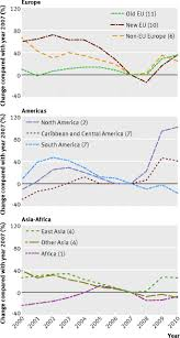 impact of 2008 global economic crisis on suicide time trend study figure4
