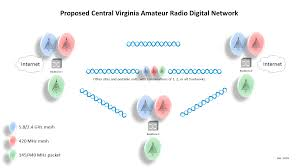 why a digital network central virginia digital network cvadn we are building a network that emphasizes flexibility resilience and mobile operations many of the most significant threats in our communities occur