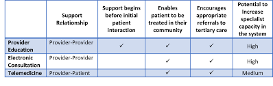 transforming rural health care high quality sustainable access it is important to distinguish the appropriate context for each of these different approaches to increasing access to specialty care in rural communities