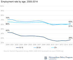 worrying declines in teen and young adult employment brookings school enrollment and educational attainment affect employment rates among both teens and young adults in general employment rates are lower among those