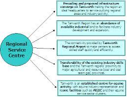 a model of regional economic growth help essay   gamitio coma model of regional economic growth help essay
