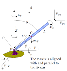gyroscope physics  body diagram of the gyroscope rod