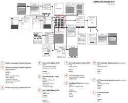 flowchart and app on pinterestdealer app flow chart
