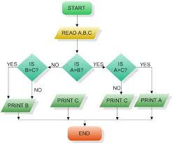 flowchart   can i create a flow chart  no tree chart  using d  js    can i create a flowchart like this one  enter image description here