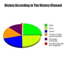 History according to The History Channel | Lolriot.com