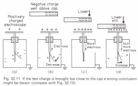 need for care when using a gold leaf electroscope physics homework need for care when using a gold leaf electroscope