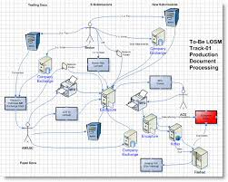 data flow diagram visio photo album   diagramsbest photos of visio data flow diagram examples visio data flow
