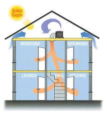 positive ventilation damp proofing torbay devon dampproofing concure