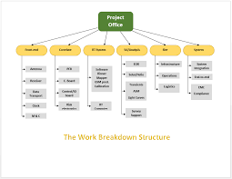 The Work Breakdown Structure Template | Microsoft Word Templates