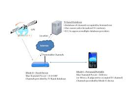 images of cellular network diagram   diagramsimages of mobile network architecture diagram diagrams