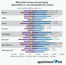 is student debt stopping millennials from homeownership even after accounting for higher tax rates and student debt payments millennials a college degree have more disposable income