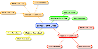 long range goals examples