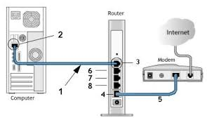 routers diagram computer hookup to router and router hookup to modem