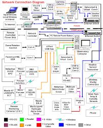 jato computerized observatory  amp  telescope controla system interconnection diagram