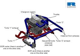 ricardo boosts ethanol engine technology using gm motor ebdi engine diagram ""