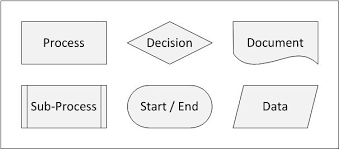 swim lane diagram a great tool for alignment and process planning        start to develop your flowchart   swim lane diagram  don    t reinvent the wheel  use well known symbols and shapes as they are used  in uml diagrams