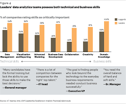 a t kearney analytics leadership excellence in analytic leaders data analytics teams possess both technical and business skills