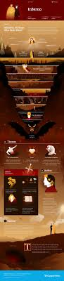 images about literature infographics a study guide for dante alighieri s inferno including section summary character analysis and more learn all about inferno ask questions