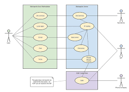 uml   example for businessuml city communications use case diagram