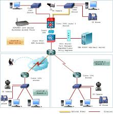 cpoclab network engineer training in kerala   timenet no