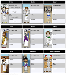 julius caesar funeral speeches close analyze answer the tragedy of julius caesar character map let s create a character map for the