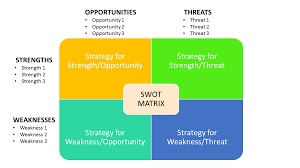 business analyst interview question how do you conduct a swot business analyst interview question swot analysis swot matrix