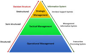 types of information system   pyramid diagram  tps  dss  olap