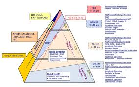 career development the civil engineer career progression pyramid click here for a larger view