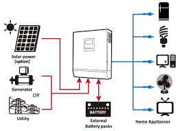 trace inverter wiring diagram trace image wiring inverter for solar battery wiring diagram inverter home wiring on trace inverter wiring diagram