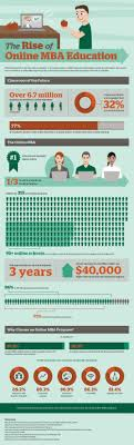 is the online mba really worth it da tech guy blog is the online mba really worth it