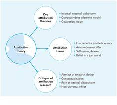 images about doctoral student on pinterest   literature    attribution theory framework