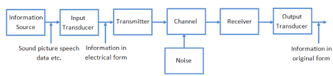 block diagram of communication system with detailed explanation    block diagram of communication system