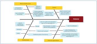 continuous improvement cycle diagram   printable wiring diagram        recovering activity and illusion the nephrology day care unit on continuous improvement cycle diagram