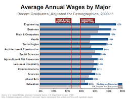 average wages by college major granitegrok average wages by college major