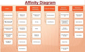 tasko consulting   diagrams for your businessaffinity diagram